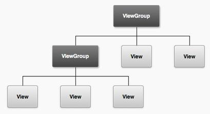 Иерархия view и viewGroup при построении пользовательского интерфейса в android